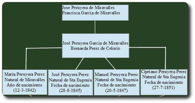 Genealogía de los Peruyera Pérez.